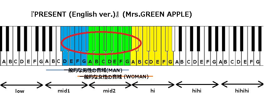 『PRESENT (English ver.)』(Mrs.GREEN APPLE)
