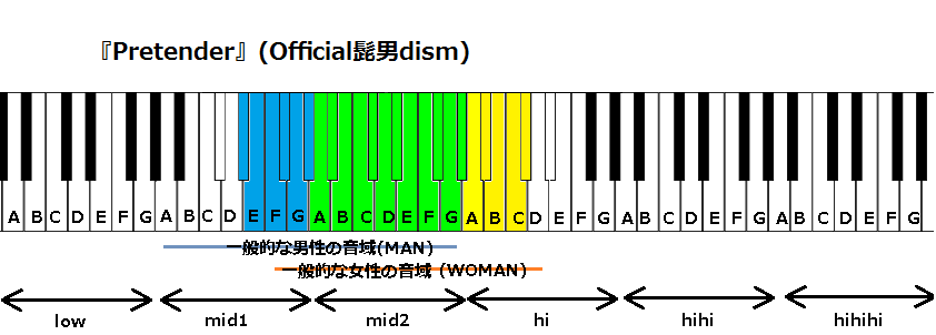 『Pretender』(Official髭男dism)