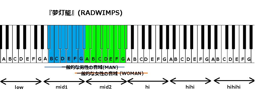 『夢灯籠』(RADWIMPS)