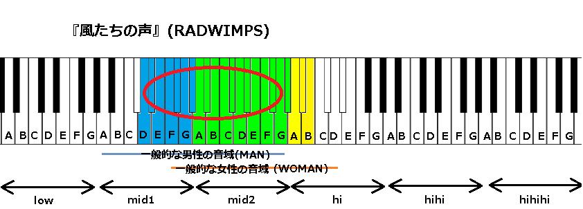 『風たちの声』(RADWIMPS)
