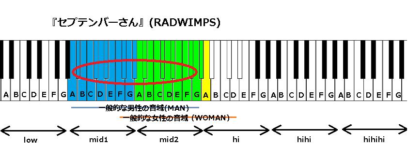 『セプテンバーさん』(RADWIMPS)