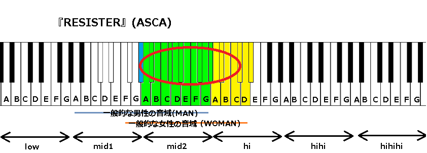 『RESISTER』(ASCA)