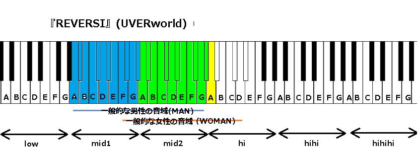 『REVERSI』(UVERworld)