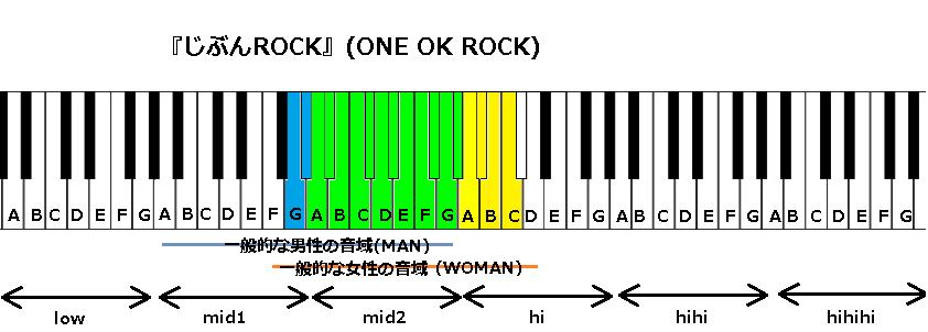『じぶんROCK』(ONE OK ROCK)
