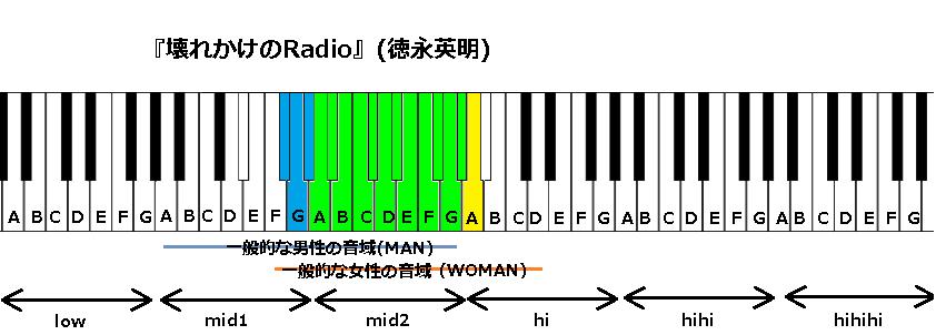 『壊れかけのRadio』(徳永英明)