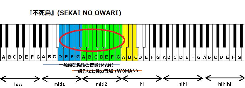 『不死鳥』(SEKAI NO OWARI)