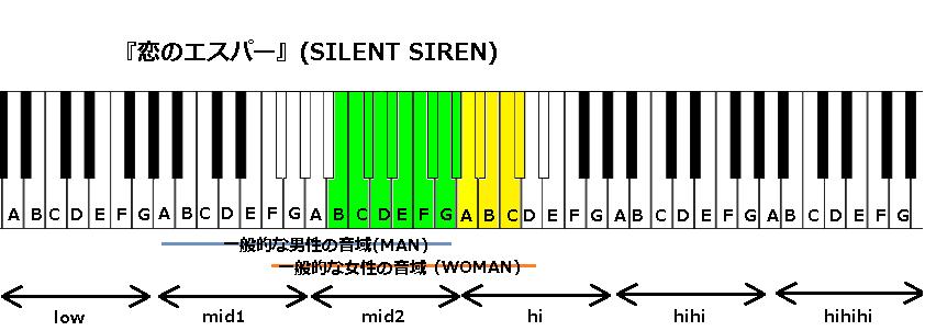 『恋のエスパー』(SILENT SIREN)