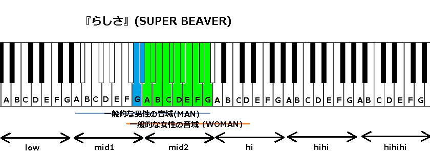 『らしさ』(SUPER BEAVER)