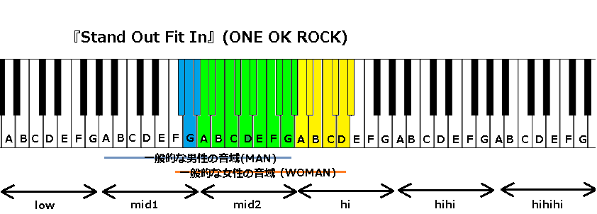 『Stand Out Fit In』(ONE OK ROCK)