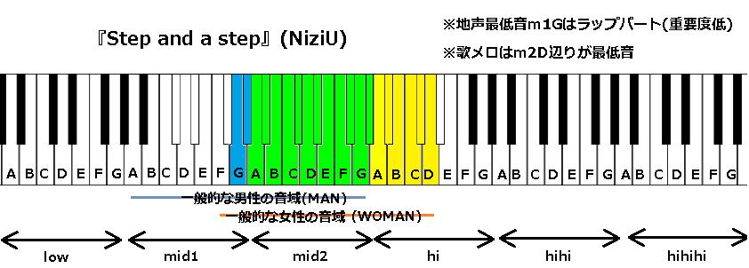 『Step and a step』(NiziU)