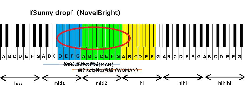 『Sunny drop』(NovelBright)