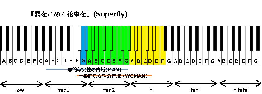 『愛をこめて花束を』(Superfly)