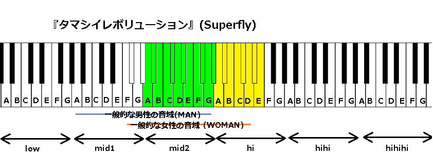 『タマシイレボリューション』(Superfly)
