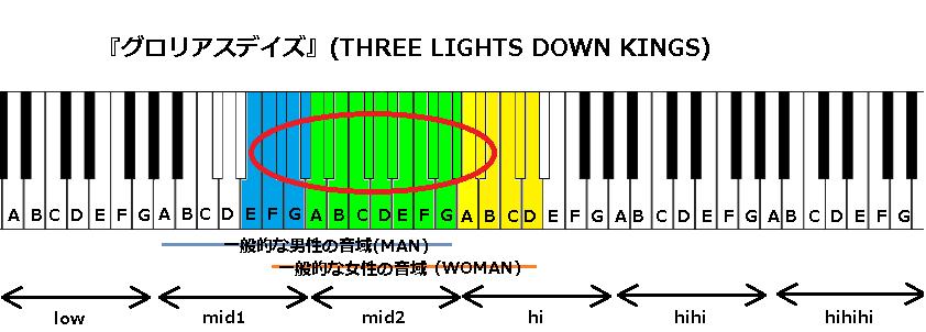 『グロリアスデイズ』(THREE LIGHTS DOWN KINGS)