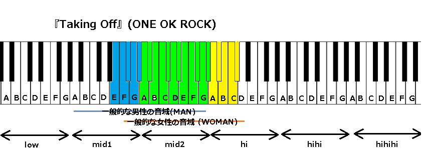 『Taking Off』(ONE OK ROCK)