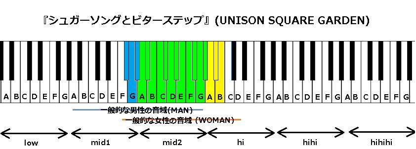 『シュガーソングとビターステップ』(UNISON SQUARE GARDEN)