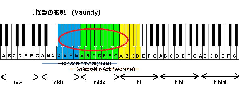 『怪獣の花唄』(Vaundy)