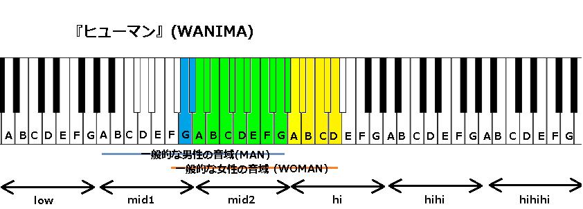 『ヒューマン』(WANIMA)