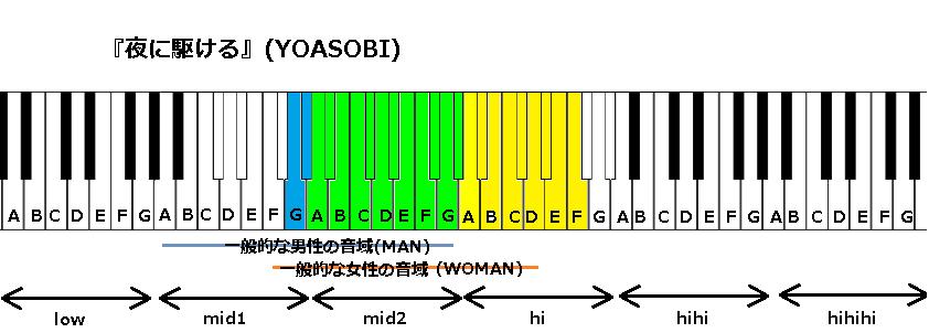 難しい 駆ける 夜 に 夜に駆ける(YOASOBI)の歌い方を解説! カラオケでのおすすめキー設定を男女別に紹介