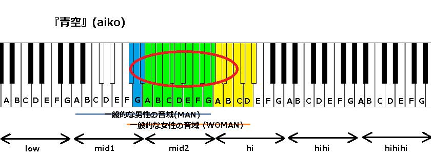 『青空』(aiko)