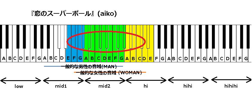『恋のスーパーボール』(aiko)