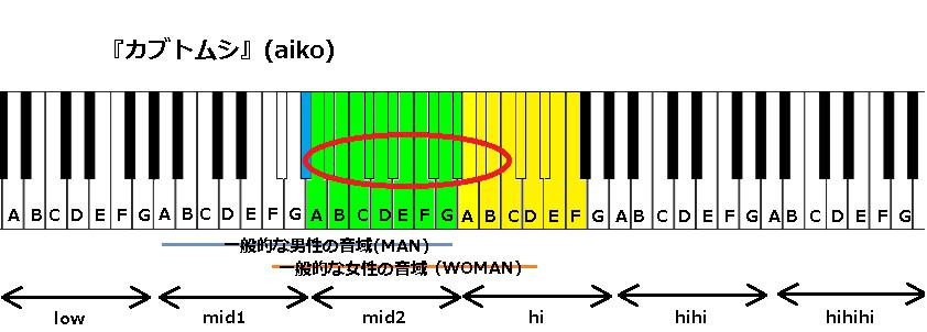 『カブトムシ』(aiko)