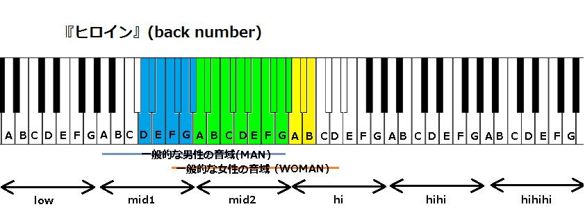 『ヒロイン』(back number)