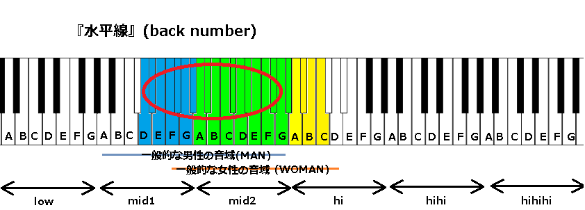 『水平線』(back number)