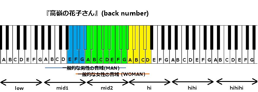 『高嶺の花子さん』(back number)