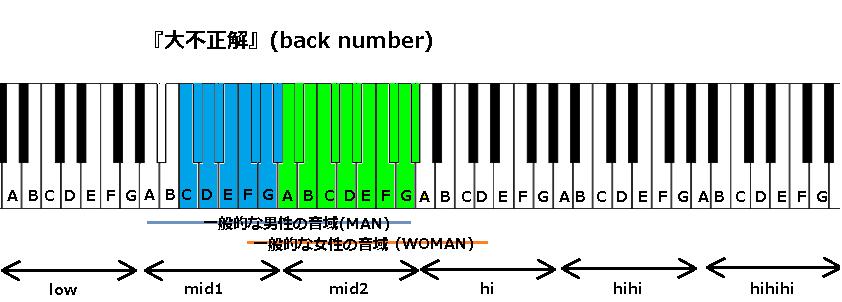 『大不正解』(back number)