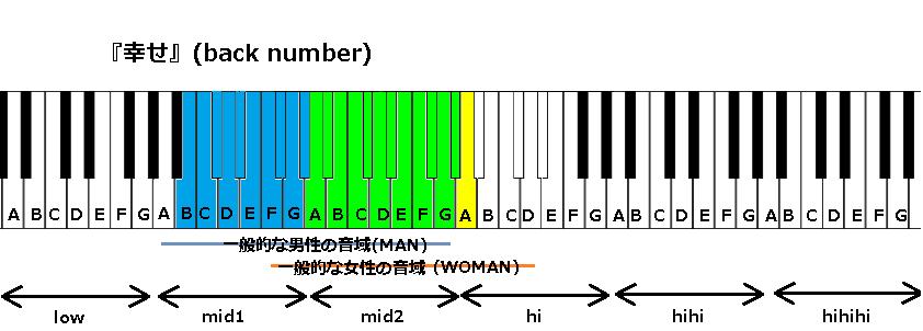 『幸せ』(back number)