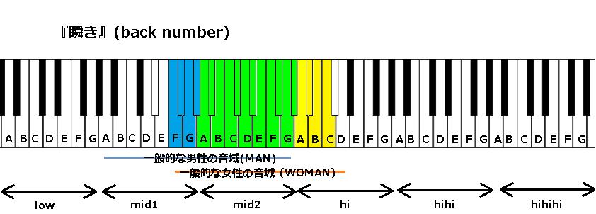 『瞬き』(back number)
