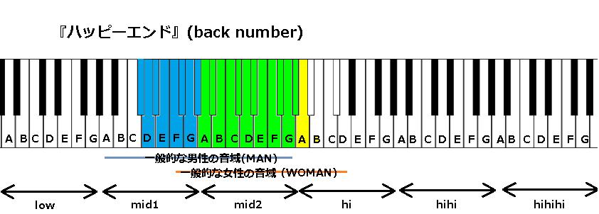 『ハッピーエンド』(back number)