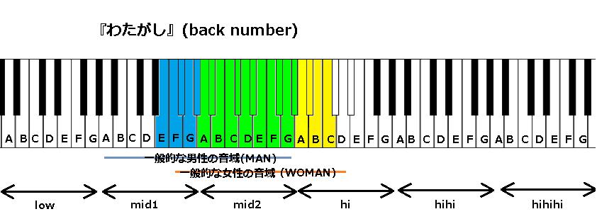 『わたがし』(back number)