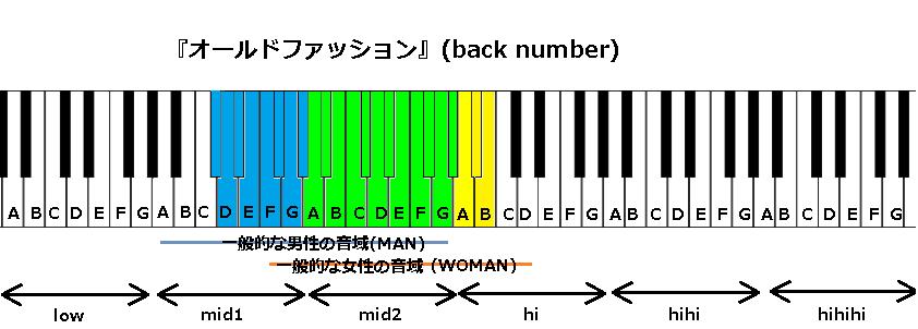 『オールドファッション』(back number)