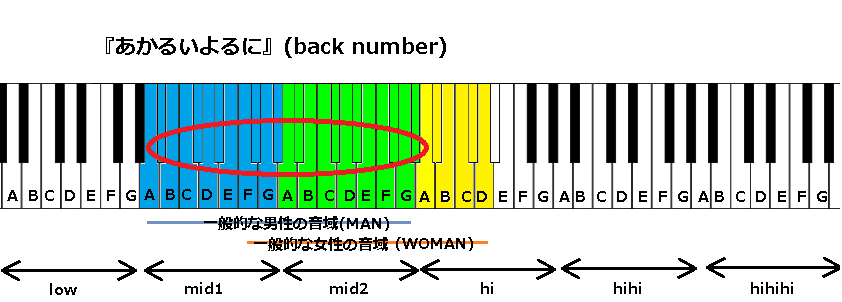 『あかるいよるに』(back number)