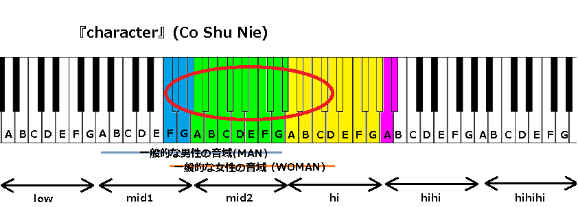 『character』(Co Shu Nie)