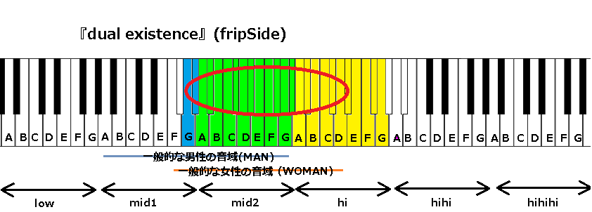 『dual existence』(fripSide)