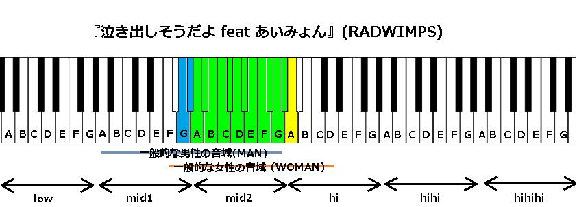 『泣き出しそうだよ feat あいみょん』(RADWIMPS)