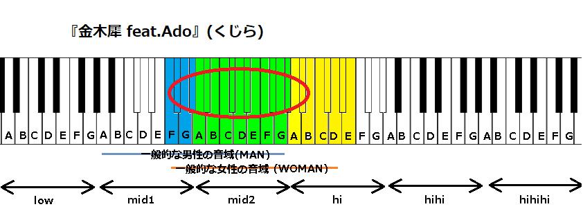 『金木犀 feat.Ado』(くじら)