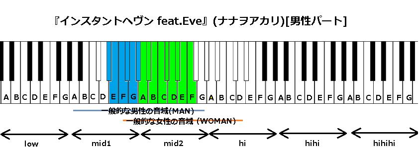 『インスタントヘヴン feat.Eve』(ナナヲアカリ)[男]