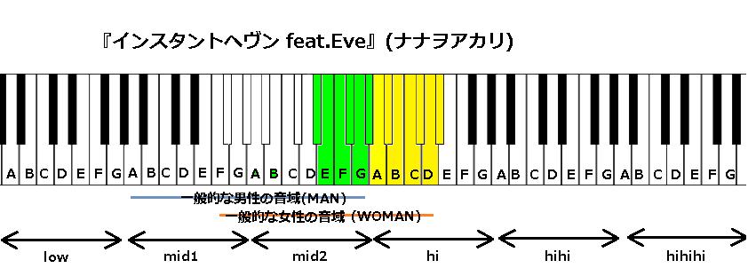 『インスタントヘヴン feat.Eve』(ナナヲアカリ)