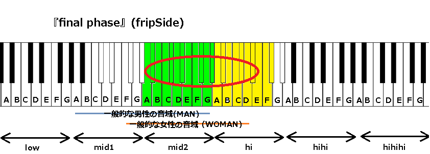 『final phase』(fripSide)