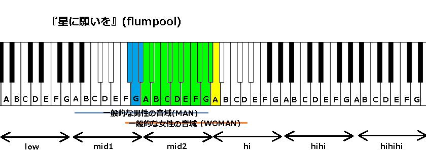 『星に願いを』(flumpool)