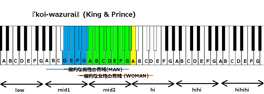 『koi-wazurai』(King & Prince)