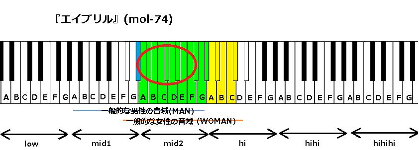 『エイプリル』(mol-74)