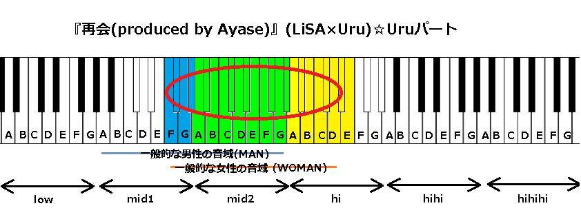 『再会(produced by Ayase)』(LiSA×Uru)2