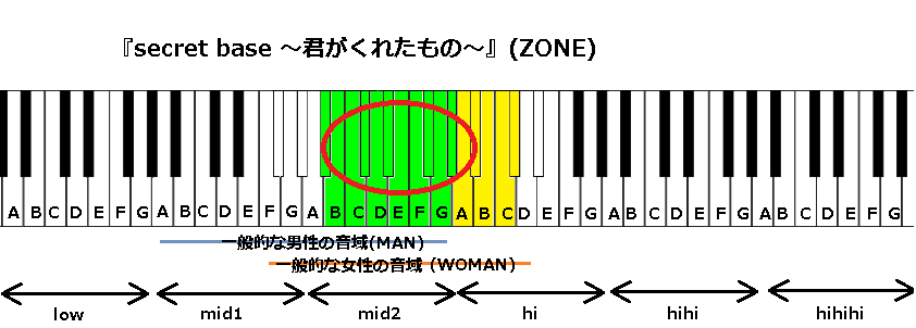『secret base 〜君がくれたもの〜』(ZONE)