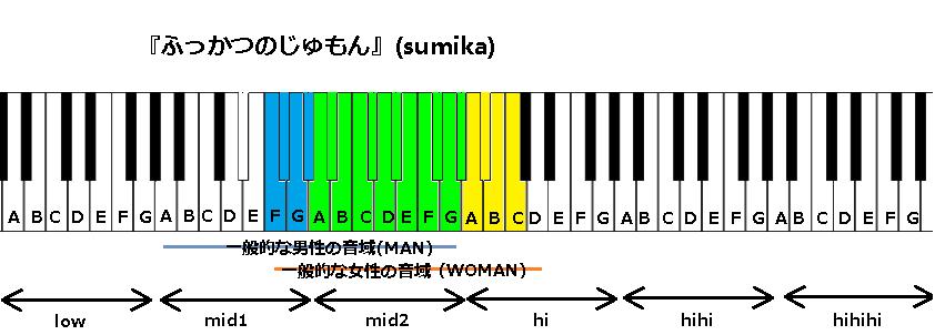 『ふっかつのじゅもん』(sumika)