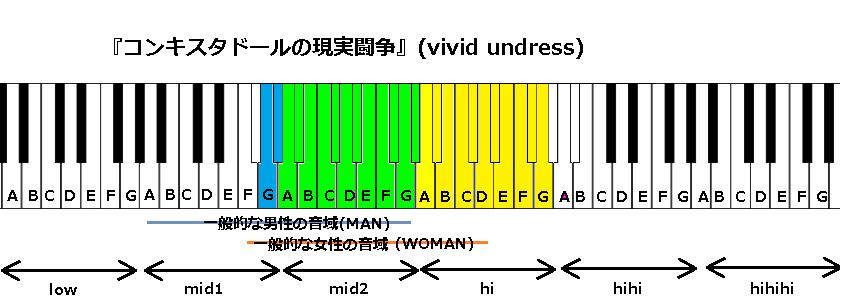 『コンキスタドールの現実闘争』(vivid undress)